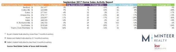 Real Estate Statistics for September 2017 Housing Market Update for DFW